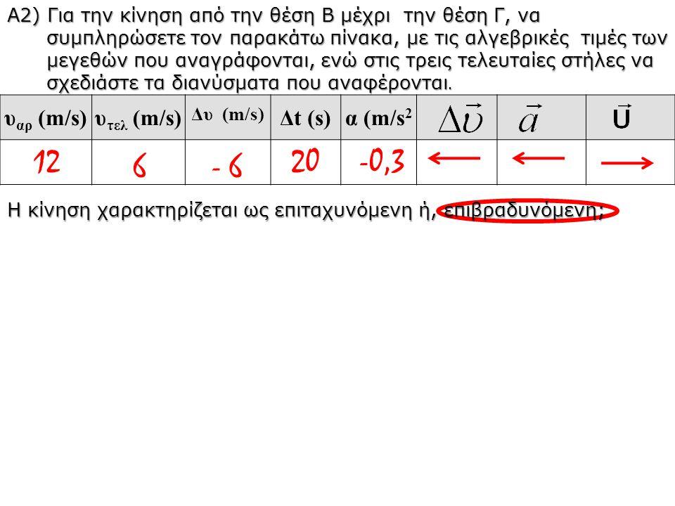 Α2) Για την κίνηση από την θέση Β μέχρι την θέση Γ, να συμπληρώσετε τον παρακάτω πίνακα, με τις αλγεβρικές τιμές των μεγεθών που αναγράφονται, ενώ στι