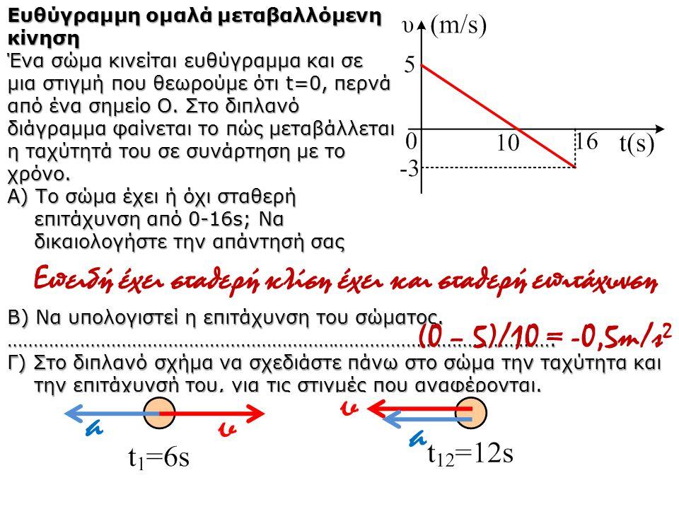 Ευθύγραμμη ομαλά μεταβαλλόμενη κίνηση Ένα σώμα κινείται ευθύγραμμα και σε μια στιγμή που θεωρούμε ότι t=0, περνά από ένα σημείο Ο. Στο διπλανό διάγραμ