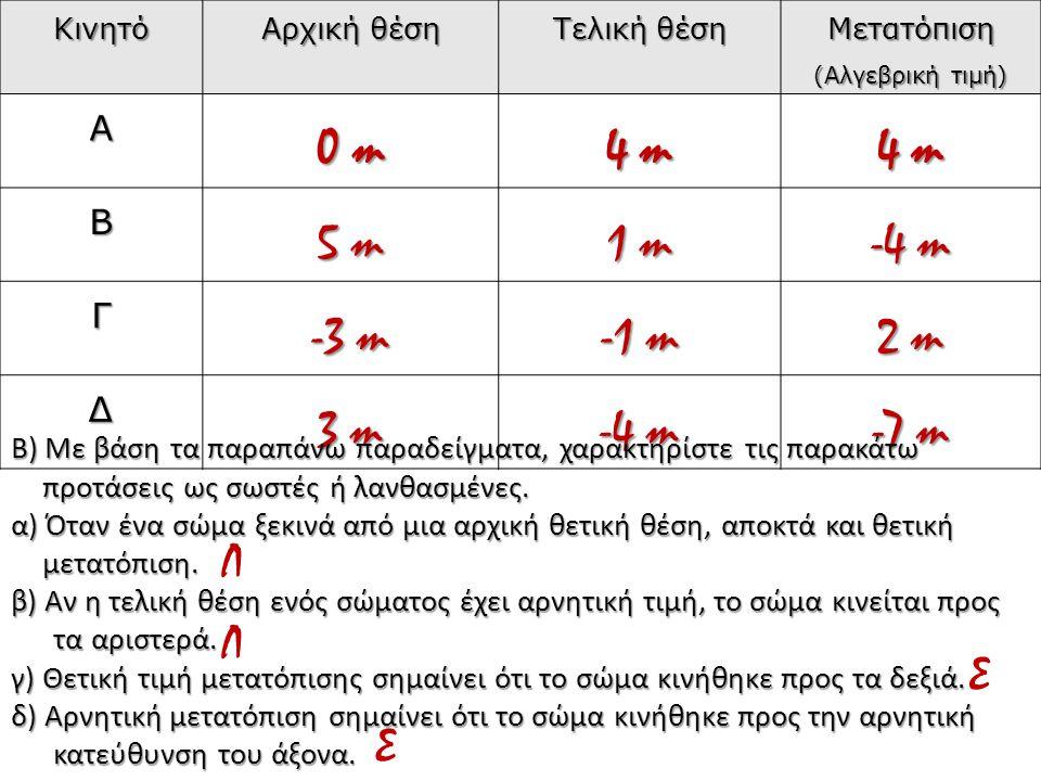 Κινητό Αρχική θέση Τελική θέση Μετατόπιση (Αλγεβρική τιμή) Α 0 m 4 m Β 5 m 1 m -4 m Γ -3 m -1 m 2 m Δ 3 m -4 m -7 m Β) Με βάση τα παραπάνω παραδείγματ