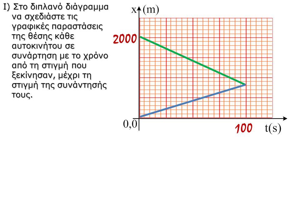 Ι) Στο διπλανό διάγραμμα να σχεδιάστε τις γραφικές παραστάσεις της θέσης κάθε αυτοκινήτου σε συνάρτηση με το χρόνο από τη στιγμή που ξεκίνησαν, μέχρι
