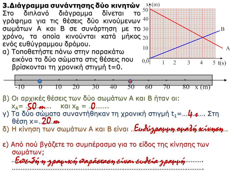 3.Διάγραμμα συνάντησης δύο κινητών Στο διπλανό διάγραμμα δίνεται το γράφημα για τις θέσεις δύο κινούμενων σωμάτων Α και Β σε συνάρτηση με το χρόνο, τα