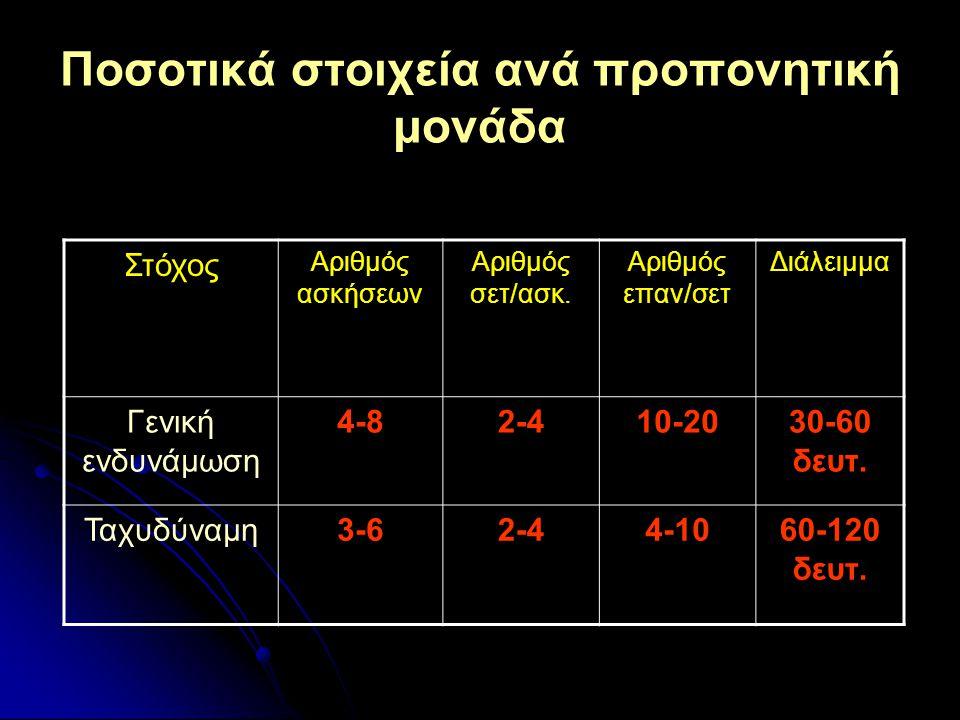 Συχνότητα προπόνησης Γενική ενδυνάμωση 10-12 χρ.: 1-2/εβδ. 13-17 χρ.: 2-3/εβδ.