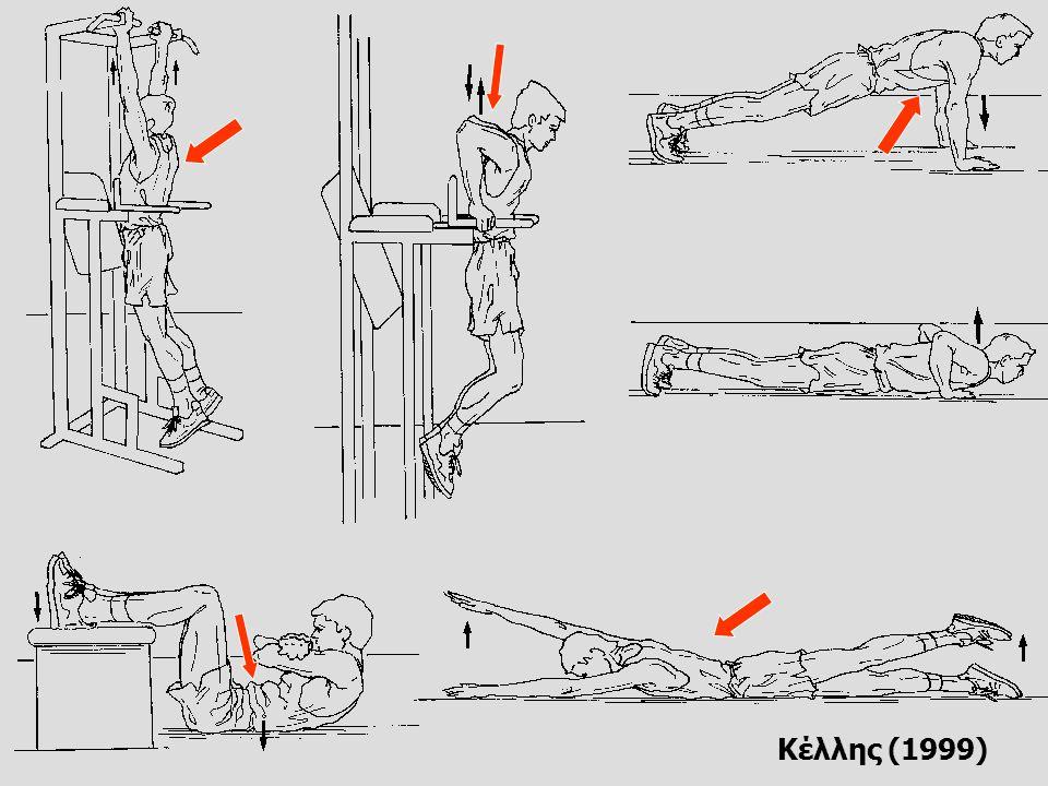 Ασκήσεις δύναμης με το βάρος του σώματος ΑΝΩ ΑΚΡΑ-ΚΟΡΜΟΣ Κάμψεις Βυθίσεις Έλξεις Κοιλιακοί Ραχιαίοι ΚΑΤΩ ΑΚΡΑ Βαθύ κάθισμα Ανεβάσματα σε μποκ Πλάγιες μετατοπίσεις Σχοινάκι Βάδισμα με προβολές Τρέξιμο προς τα πίσω Αλτικές ασκήσεις