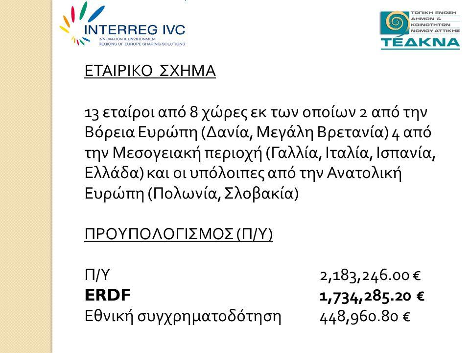 ΕΤΑΙΡΙΚΟ ΣΧΗΜΑ 13 εταίροι από 8 χώρες εκ των οποίων 2 από την Βόρεια Ευρώπη ( Δανία, Μεγάλη Βρετανία ) 4 από την Μεσογειακή περιοχή ( Γαλλία, Ιταλία, Ισπανία, Ελλάδα ) και οι υπόλοιπες από την Ανατολική Ευρώπη ( Πολωνία, Σλοβακία ) ΠΡΟΥΠΟΛΟΓΙΣΜΟΣ ( Π / Υ ) Π / Υ 2,183,246.00 € ERDF1,734,285.20 € Εθνική συγχρηματοδότηση 448,960.80 €
