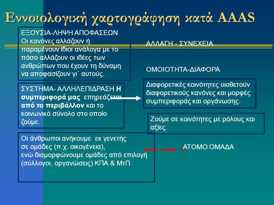 Εννοιολογική χαρτογράφηση κατά ΑΑΑS Οι άνθρωποι ανήκουμε εκ γενετής σε ομάδες (π.χ.