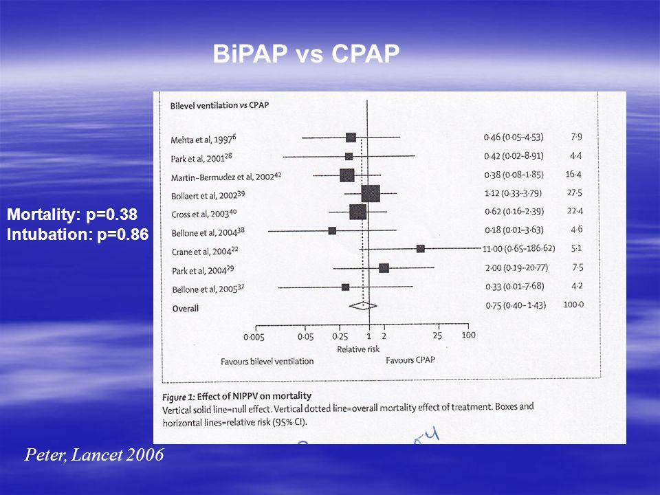 BiPAP vs CPAP Peter, Lancet 2006 Mortality: p=0.38 Intubation: p=0.86