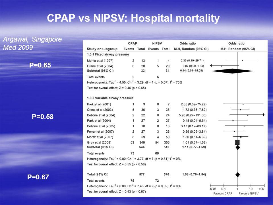 CPAP vs NIPSV: Hospital mortality Argawal, Singapore Med 2009 P=0.65 P=0.58 P=0.67
