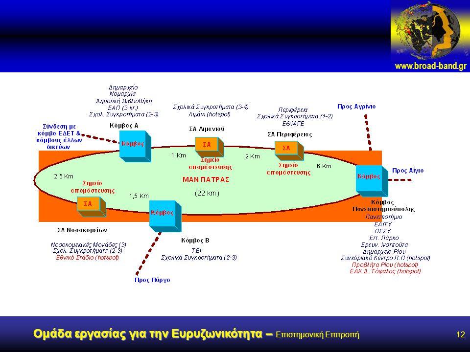www.broad-band.gr Ομάδα εργασίας για την Ευρυζωνικότητα – Ομάδα εργασίας για την Ευρυζωνικότητα – Επιστημονική Επιτροπή12