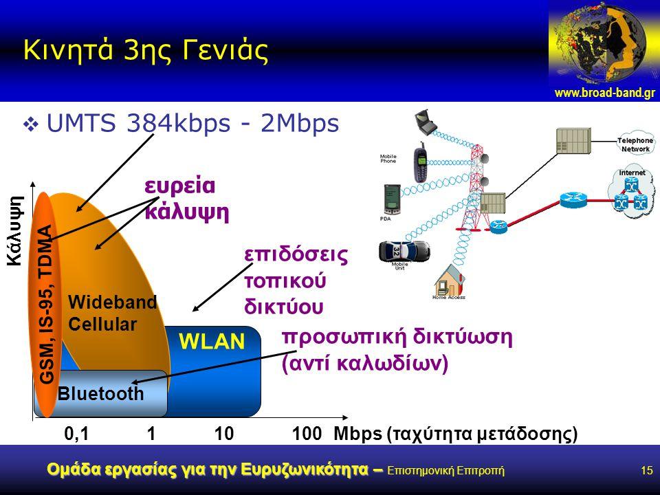 www.broad-band.gr Ομάδα εργασίας για την Ευρυζωνικότητα – Ομάδα εργασίας για την Ευρυζωνικότητα – Επιστημονική Επιτροπή15 Κινητά 3ης Γενιάς  UMTS 384kbps - 2Mbps Mbps (ταχύτητα μετάδοσης)1101000,1 Κάλυψη Wideband Cellular WLAN Bluetooth GSM, IS-95, TDMA ευρεία κάλυψη επιδόσεις τοπικού δικτύου προσωπική δικτύωση (αντί καλωδίων)