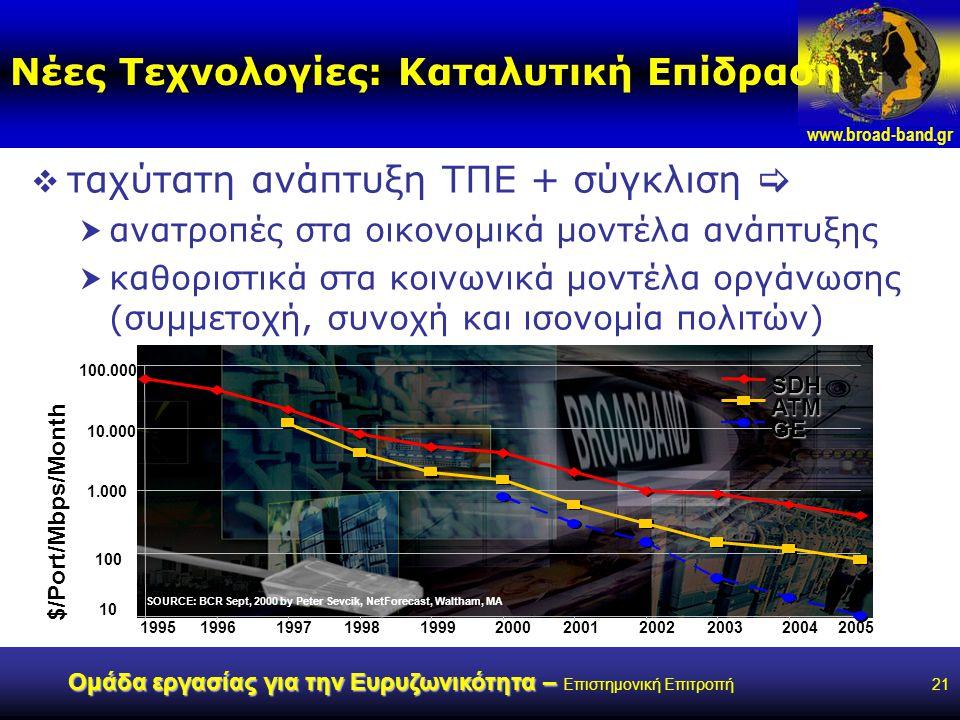 www.broad-band.gr Ομάδα εργασίας για την Ευρυζωνικότητα – Ομάδα εργασίας για την Ευρυζωνικότητα – Επιστημονική Επιτροπή21 Νέες Τεχνολογίες: Καταλυτική Επίδραση  ταχύτατη ανάπτυξη ΤΠΕ + σύγκλιση   ανατροπές στα οικονομικά μοντέλα ανάπτυξης  καθοριστικά στα κοινωνικά μοντέλα οργάνωσης (συμμετοχή, συνοχή και ισονομία πολιτών) 10 100 1.000 10.000 100.000 19951996199719981999200020012002200320042005 $/Port/Mbps/Month SOURCE: BCR Sept, 2000 by Peter Sevcik, NetForecast, Waltham, MA