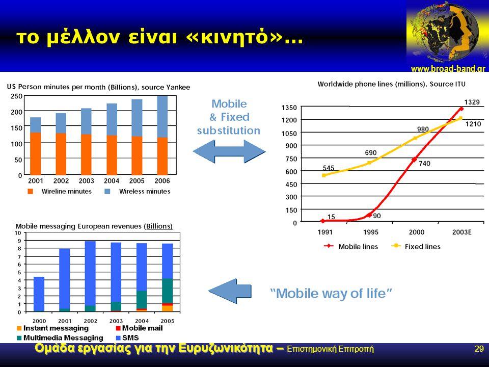 www.broad-band.gr Ομάδα εργασίας για την Ευρυζωνικότητα – Ομάδα εργασίας για την Ευρυζωνικότητα – Επιστημονική Επιτροπή29 το μέλλον είναι «κινητό»…