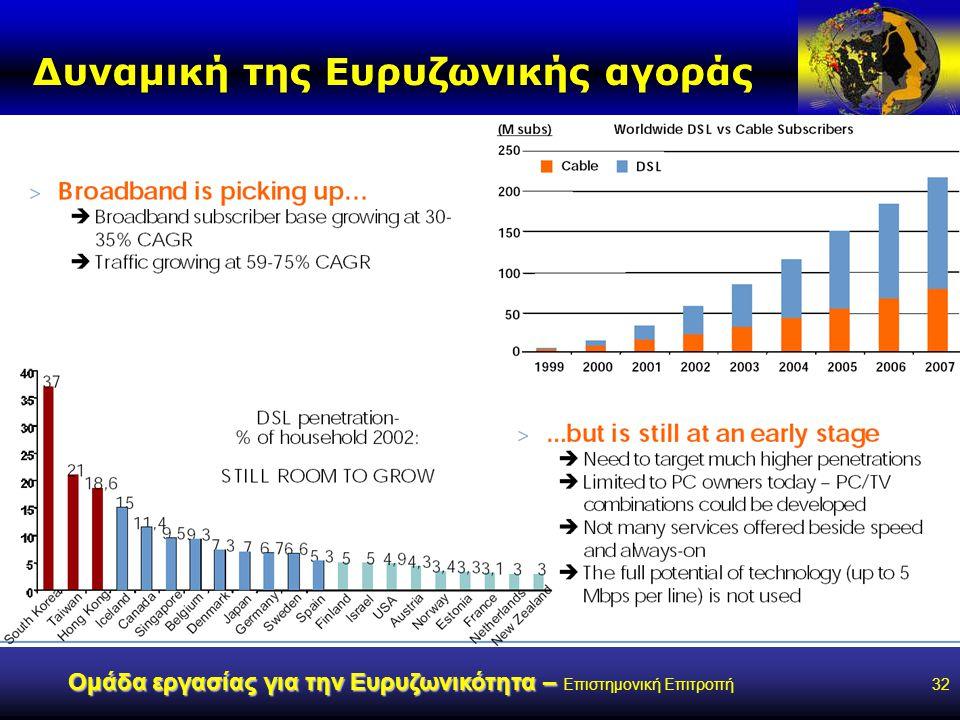 www.broad-band.gr Ομάδα εργασίας για την Ευρυζωνικότητα – Ομάδα εργασίας για την Ευρυζωνικότητα – Επιστημονική Επιτροπή32 Δυναμική της Ευρυζωνικής αγοράς