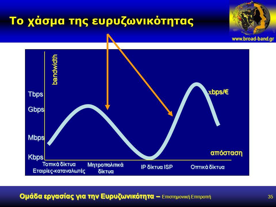 www.broad-band.gr Ομάδα εργασίας για την Ευρυζωνικότητα – Ομάδα εργασίας για την Ευρυζωνικότητα – Επιστημονική Επιτροπή35 Το χάσμα της ευρυζωνικότητας bandwidth Kbps Tbps Gbps Mbps Τοπικά δίκτυα Εταιρίες-καταναλωτές Μητροπολιτικάδίκτυα IP δίκτυα ISP Οπτικά δίκτυα απόσταση x bps/€