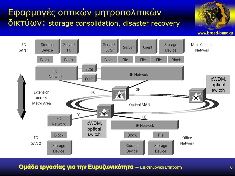www.broad-band.gr Ομάδα εργασίας για την Ευρυζωνικότητα – Ομάδα εργασίας για την Ευρυζωνικότητα – Επιστημονική Επιτροπή6 Εφαρμογές οπτικών μητροπολιτικών δικτύων: storage consolidation, disaster recovery xWDM, optical switch