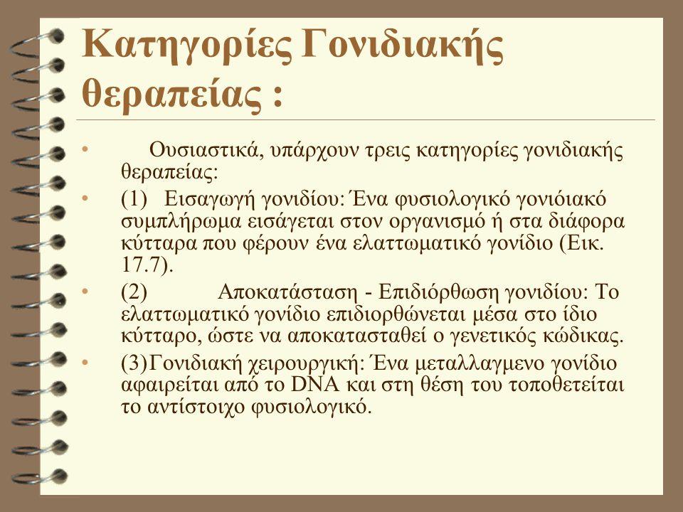 Κατηγορίες Γονιδιακής θεραπείας : Ουσιαστικά, υπάρχουν τρεις κατηγορίες γονιδιακής θεραπείας: (1) Εισαγωγή γονιδίου: Ένα φυσιολογικό γονιόιακό συμπλήρωμα εισάγεται στον οργανισμό ή στα διάφορα κύτταρα που φέρουν ένα ελαττωματικό γονίδιο (Εικ.