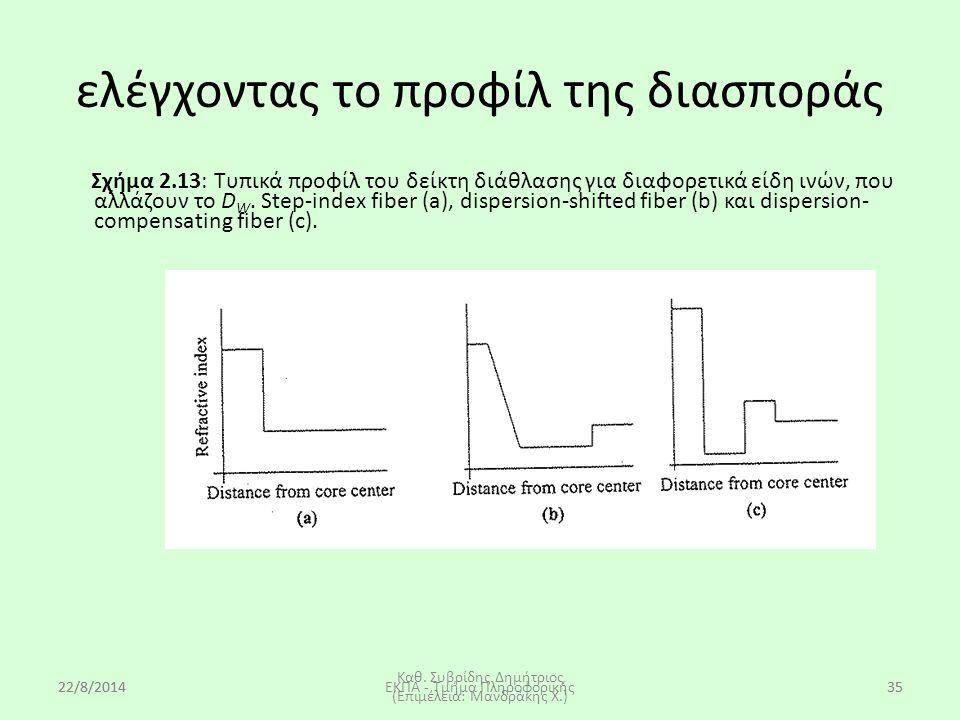 22/8/2014EKΠA - Τμήμα Πληροφορικής35 Σχήμα 2.13: Τυπικά προφίλ του δείκτη διάθλασης για διαφορετικά είδη ινών, που αλλάζουν το D W. Step-index fiber (