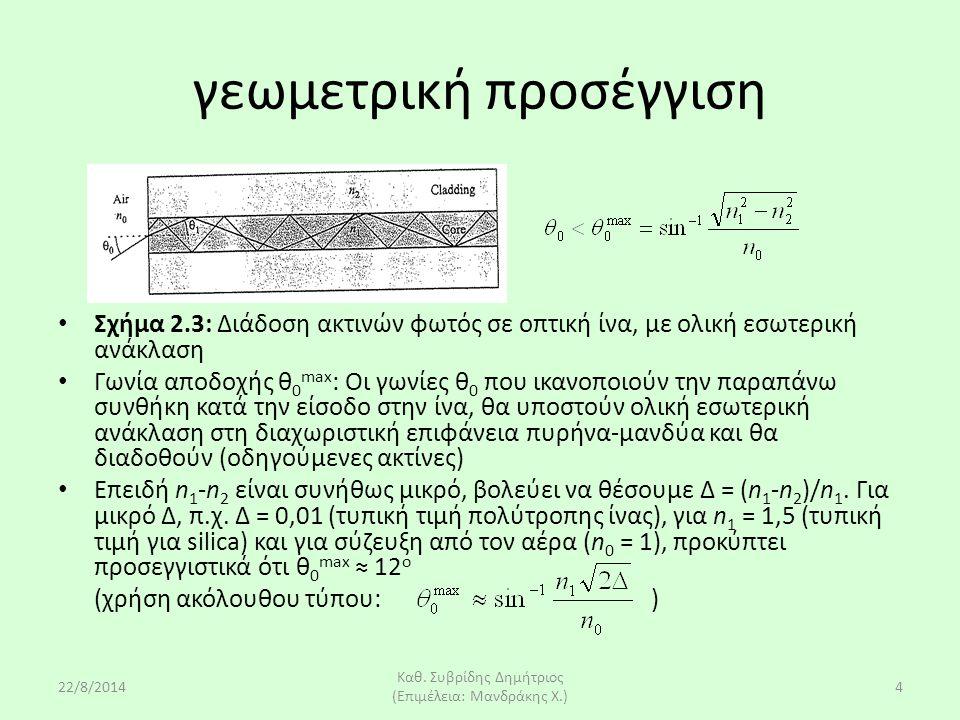 22/8/2014 Καθ. Συβρίδης Δημήτριος (Επιμέλεια: Μανδράκης Χ.) 4 γεωμετρική προσέγγιση Σχήμα 2.3: Διάδοση ακτινών φωτός σε οπτική ίνα, με ολική εσωτερική