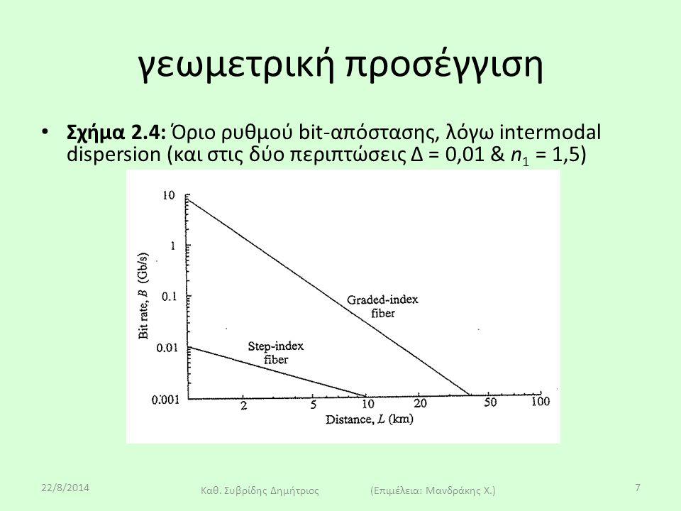 22/8/2014 Καθ. Συβρίδης Δημήτριος (Επιμέλεια: Μανδράκης Χ.) 7 γεωμετρική προσέγγιση Σχήμα 2.4: Όριο ρυθμού bit-απόστασης, λόγω intermodal dispersion (
