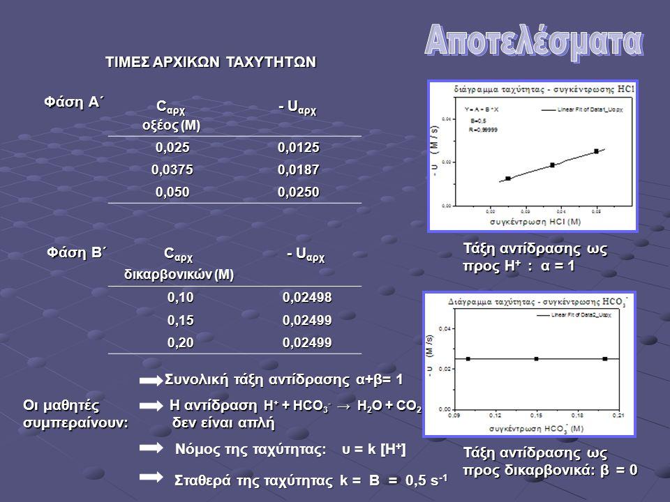 ΤΙΜΕΣ ΑΡΧΙΚΩΝ ΤΑΧΥΤΗΤΩΝ Φάση Α΄ - U αρχ C αρχ οξέος (Μ) 0,01250,025 0,01870,0375 0,02500,050 Τάξη αντίδρασης ως προς H + : α = 1 Φάση B΄ - U αρχ C αρχ