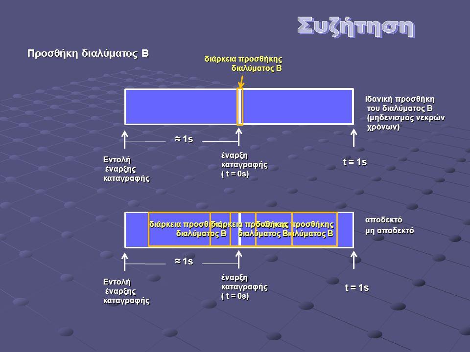 Διδακτική προσέγγιση Συγχρονικόσύστημα περιοχή άμεσης εμπειρίας περιοχή έμμεσης εμπειρίας διαλύματα δοχείο αντίδρασης δοχείο αντίδρασης φαινόμενα φαινόμενα καταγραφέας αισθητήρες ηλεκτρόδιο pH H / Y Η διδακτική προσπάθεια θα πρέπει να ενισχύσει την άμεση εμπειρία Η διδακτική προσπάθεια θα πρέπει να ενισχύσει την άμεση εμπειρία