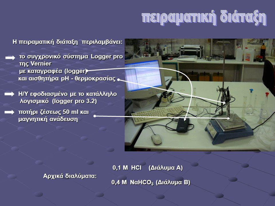 Σειρά πειραματικών ενεργειών: Συναρμολόγηση συσκευής Προσθήκη του διαλύματος HCl στο ποτήρι ζέσεως και νερού αν απαιτείται Ρυθμίσεις στο λογισμικό Ετοιμασία ηλεκτροδίου pH Μαγνητική ανάδευση στα 3200 rpm Έναρξη συλλογής δεδομένων και μετά 1 sec προσθήκη του διαλύματος δικαρβονικών με μια κίνηση.