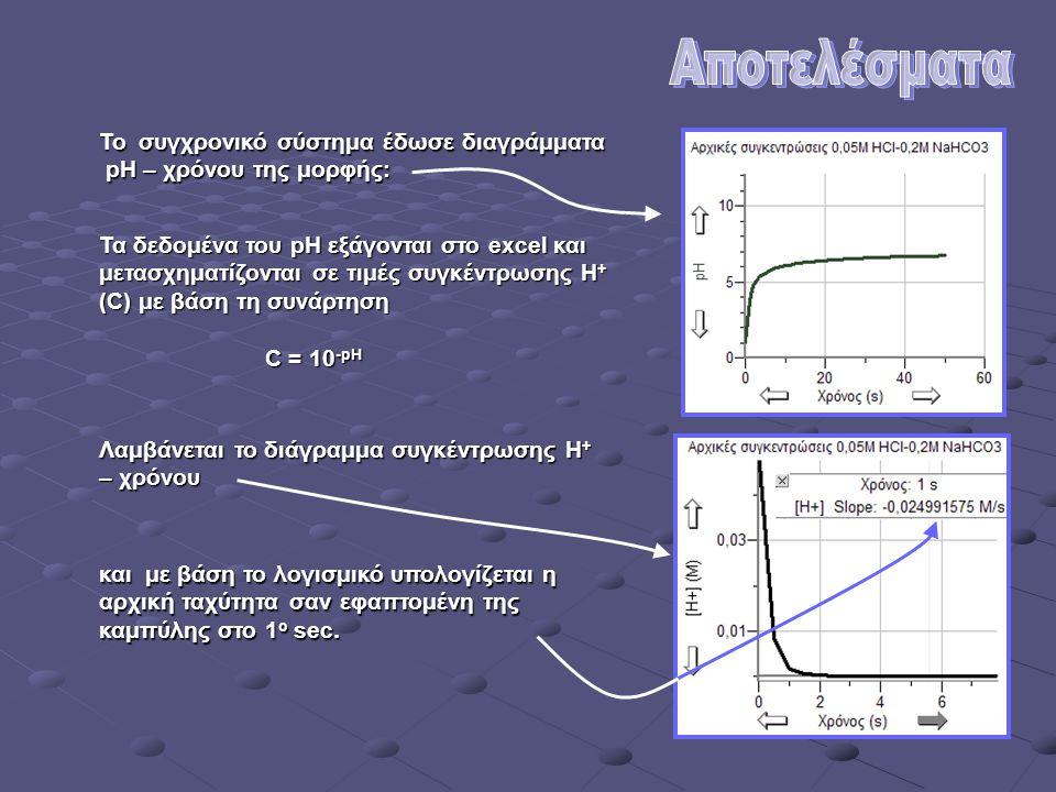 Το συγχρονικό σύστημα έδωσε διαγράμματα pH – χρόνου της μορφής: pH – χρόνου της μορφής: Τα δεδομένα του pH εξάγονται στο excel και μετασχηματίζονται σ