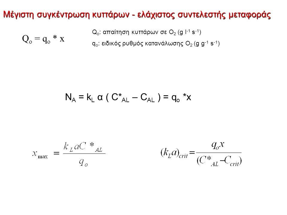 Μέγιστη συγκέντρωση κυττάρων - ελάχιστος συντελεστής μεταφοράς Q o : απαίτηση κυττάρων σε Ο 2 (g l -1 s -1 ) q o : ειδικός ρυθμός κατανάλωσης Ο 2 (g g