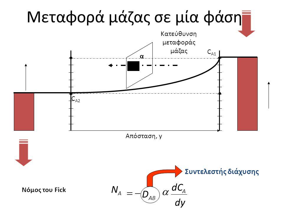 Μεταφορά μάζας σε μία φάση Απόσταση, y C Α1 C Α2 Κατεύθυνση μεταφοράς μάζας α Συντελεστής διάχυσης dy dC D N A AB A   Νόμος του Fick