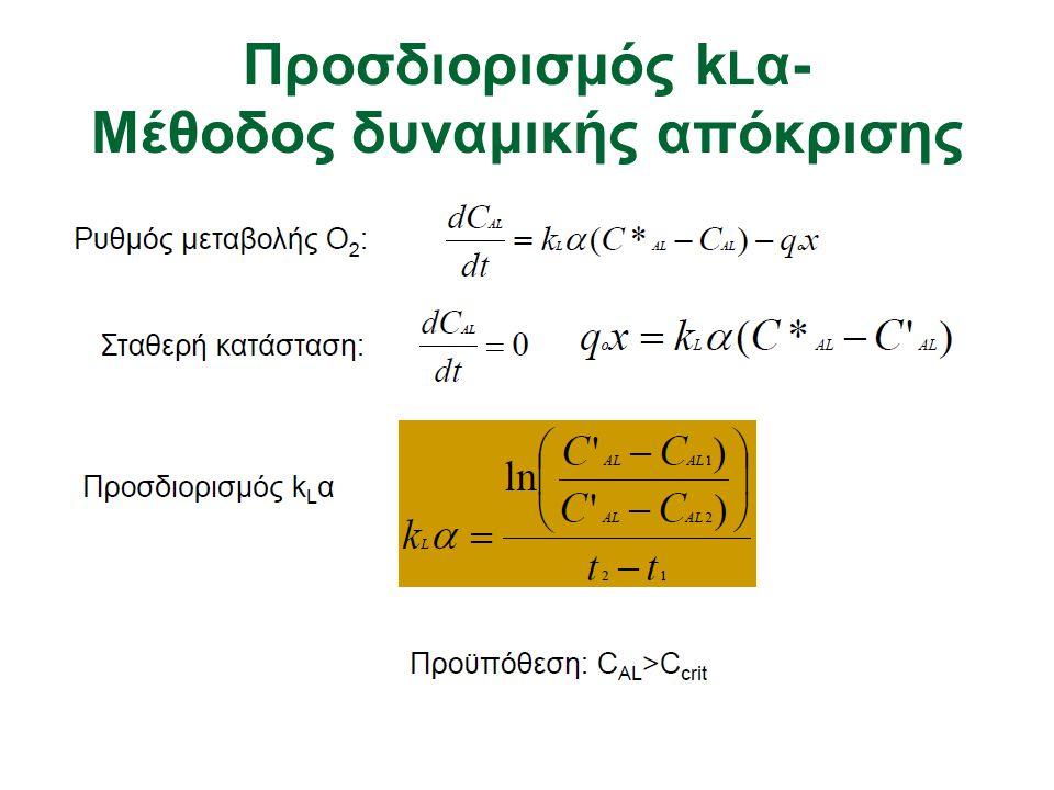 Προσδιορισμός k L α- Mέθοδος δυναμικής απόκρισης
