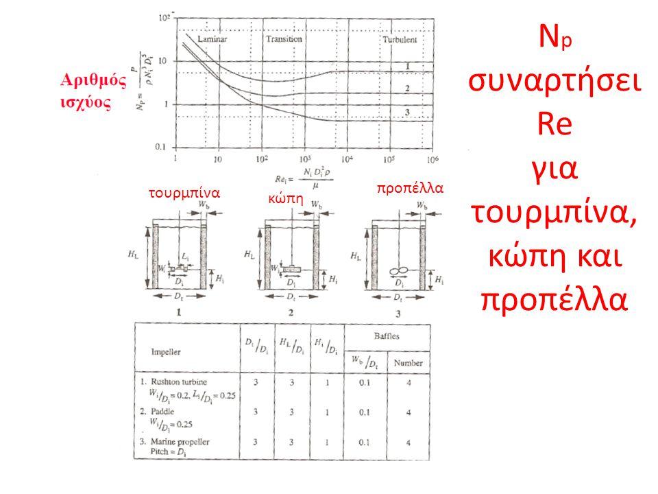 τουρμπίνα κώπη προπέλλα N p συναρτήσει Re για τουρμπίνα, κώπη και προπέλλα