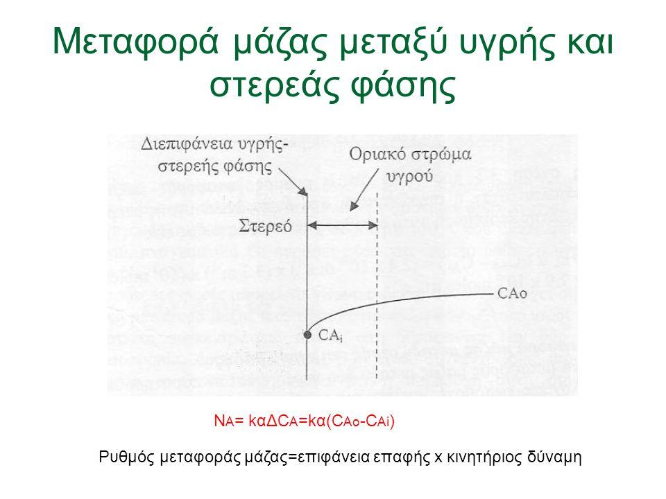 Mεταφορά μάζας μεταξύ υγρής και στερεάς φάσης Ν Α = kαΔC A =kα(C Ao -C Ai ) Ρυθμός μεταφοράς μάζας=επιφάνεια επαφής x κινητήριος δύναμη