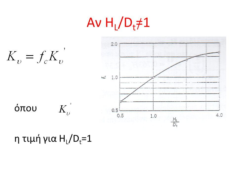 Αν H L /D t =1 όπου η τιμή για H L /D t =1