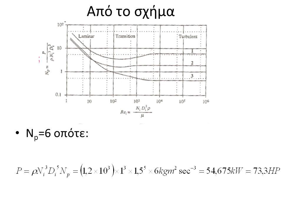 Από το σχήμα Ν p =6 οπότε: