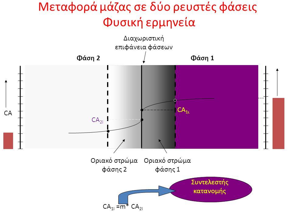 Μεταφορά μάζας σε δύο ρευστές φάσεις Φυσική ερμηνεία CA 1 Διαχωριστική επιφάνεια φάσεων CA 2 CA CA 1i =m* CA 2i Συντελεστής κατανομής Φάση 1Φάση 2 CA