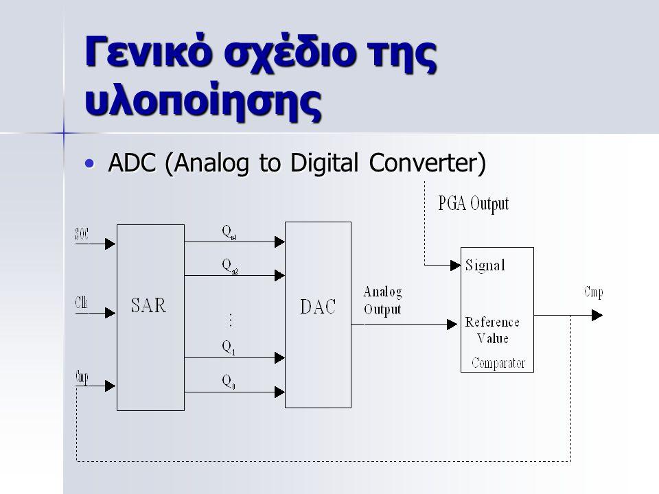 Γενικό σχέδιο της υλοποίησης ADC (Analog to Digital Converter)ADC (Analog to Digital Converter)