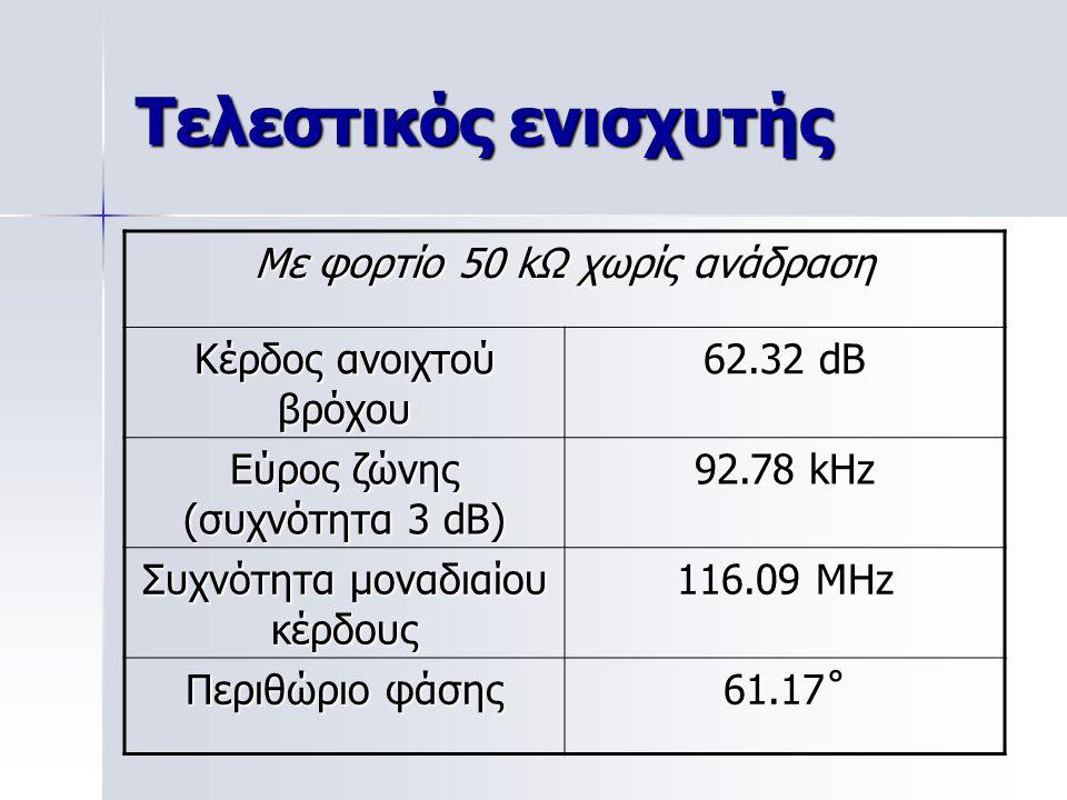 Τελεστικός ενισχυτής Με φορτίο 50 kΩ χωρίς ανάδραση Κέρδος ανοιχτού βρόχου 62.32 dB Εύρος ζώνης (συχνότητα 3 dB) 92.78 kHz Συχνότητα μοναδιαίου κέρδους 116.09 MHz Περιθώριο φάσης 61.17˚