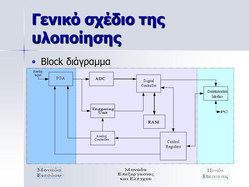 Γενικό σχέδιο της υλοποίησης Block διάγραμμαBlock διάγραμμα