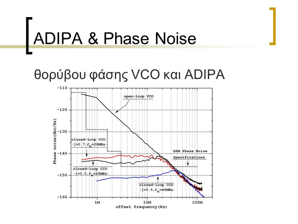 θορύβου φάσης VCO και ADIPA