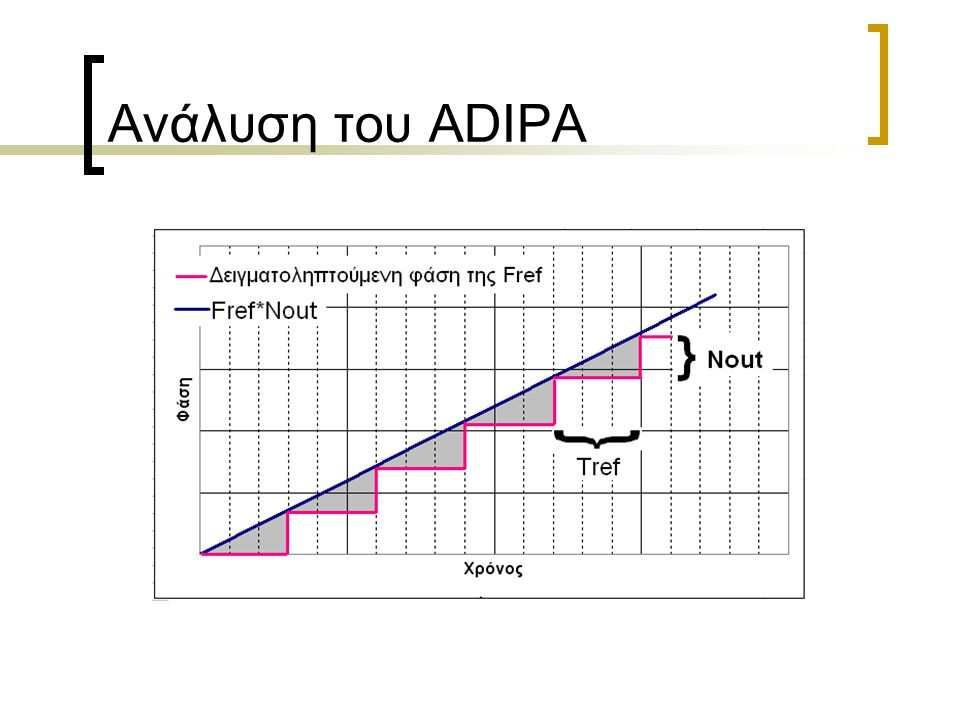 ADIPA & Phase Noise Υλοποίηση & Μετρήσεις