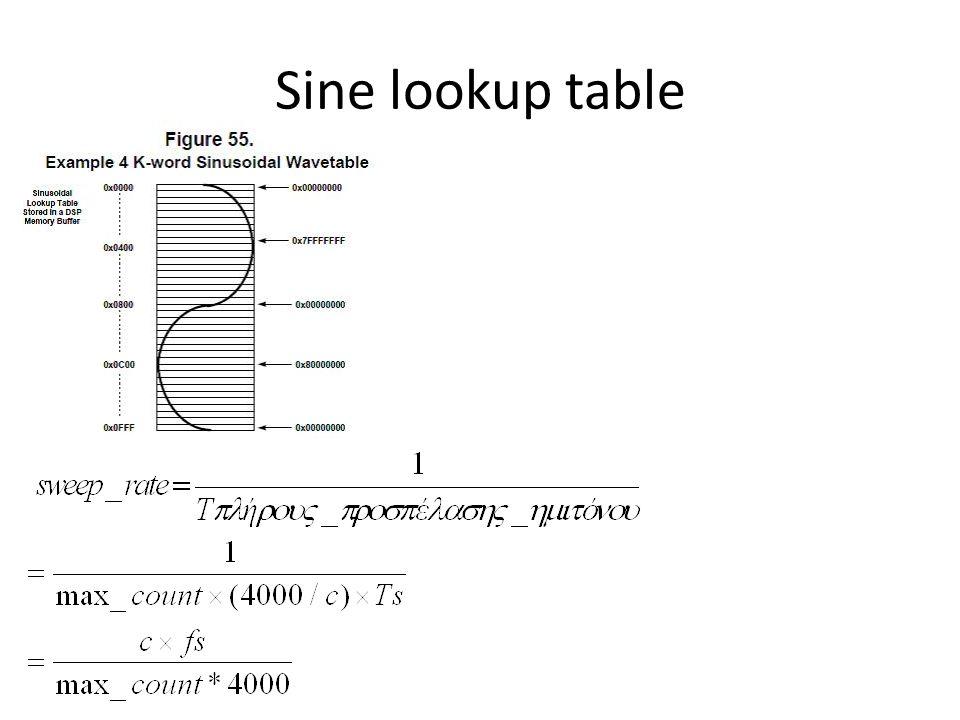 Sine lookup table