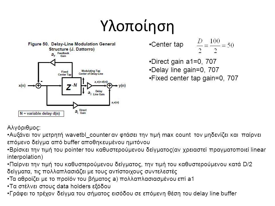 Υλοποίηση Direct gain a1=0, 707 Delay line gain=0, 707 Fixed center tap gain=0, 707 Center tap Αλγόριθμος: Αυξάνει τον μετρητή wavetbl_counter αν φτάσ