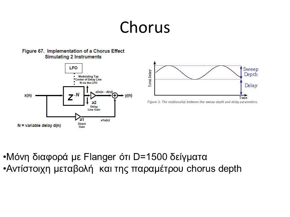 Chorus Μόνη διαφορά με Flanger ότι D=1500 δείγματα Αντίστοιχη μεταβολή και της παραμέτρου chorus depth