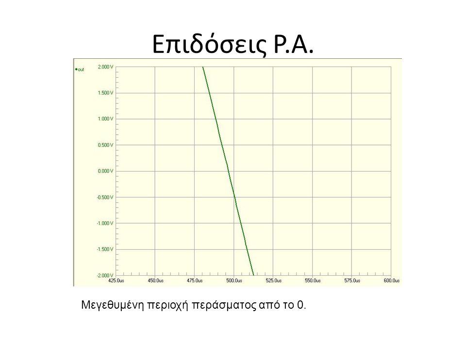 Επιδόσεις P.A. Μεγεθυμένη περιοχή περάσματος από το 0.