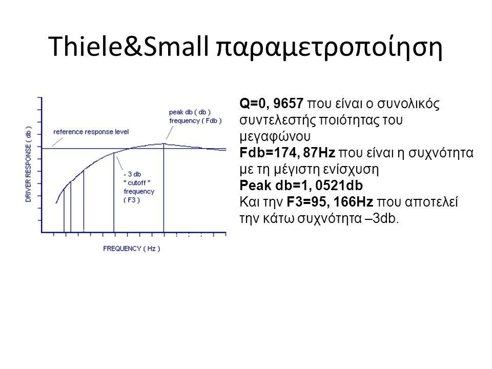 Thiele&Small παραμετροποίηση Q=0, 9657 που είναι ο συνολικός συντελεστής ποιότητας του μεγαφώνου Fdb=174, 87Hz που είναι η συχνότητα με τη μέγιστη ενί