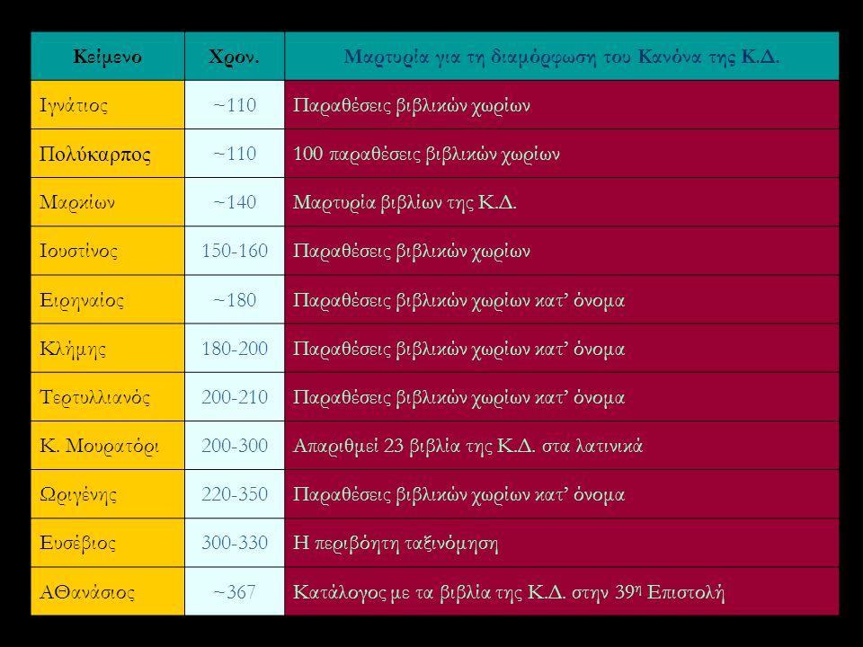 ΚείμενοΧρον.Μαρτυρία για τη διαμόρφωση του Κανόνα της Κ.Δ. Ιγνάτιος~110Παραθέσεις βιβλικών χωρίων Πολύκαρπος ~110100 παραθέσεις βιβλικών χωρίων Μαρκίω