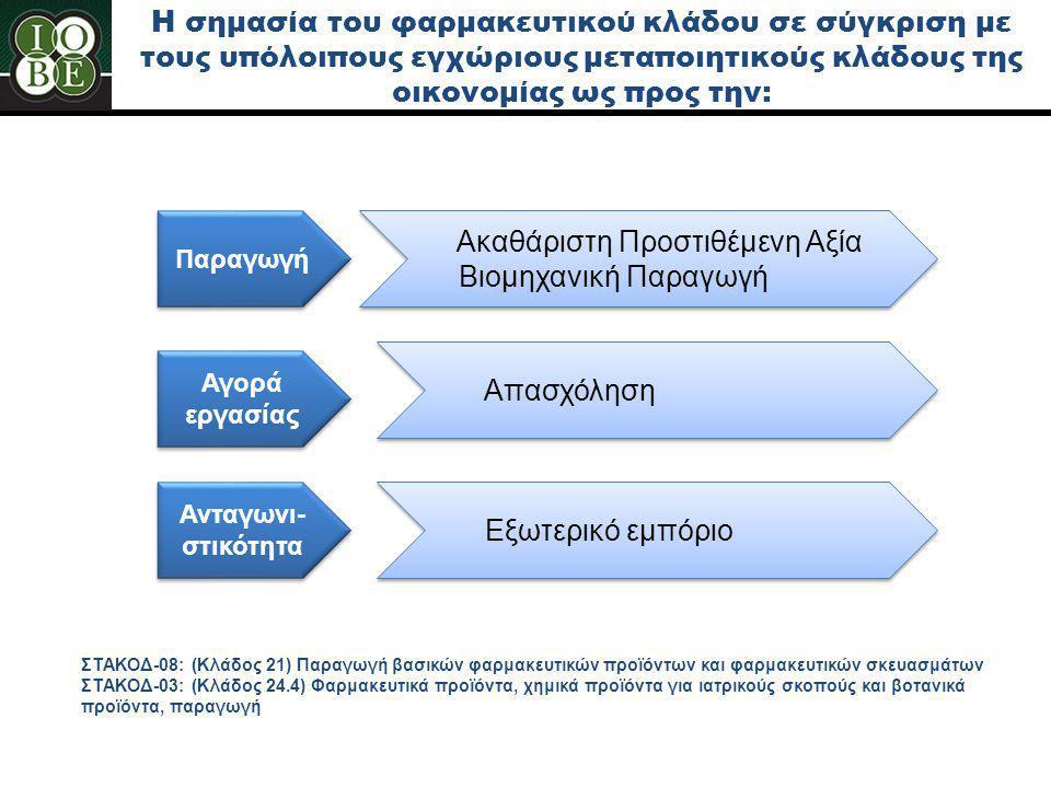 H σημασία του φαρμακευτικού κλάδου σε σύγκριση με τους υπόλοιπους εγχώριους μεταποιητικούς κλάδους της οικονομίας ως προς την: Παραγωγή Ακαθάριστη Προ