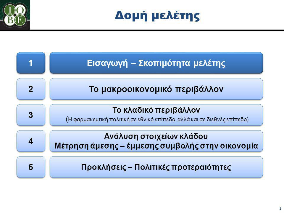 Δομή μελέτης Εισαγωγή – Σκοπιμότητα μελέτης Το μακροοικονομικό περιβάλλον Το κλαδικό περιβάλλον ( Η φαρμακευτική πολιτική σε εθνικό επίπεδο, αλλά και σε διεθνές επίπεδο) Το κλαδικό περιβάλλον ( Η φαρμακευτική πολιτική σε εθνικό επίπεδο, αλλά και σε διεθνές επίπεδο) Προκλήσεις – Πολιτικές προτεραιότητες 1 1 2 2 4 4 5 5 3 3 Ανάλυση στοιχείων κλάδου Μέτρηση άμεσης – έμμεσης συμβολής στην οικονομία 1