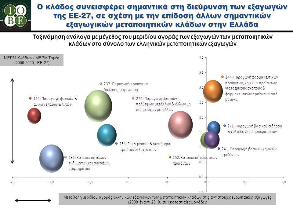 Ο κλάδος συνεισφέρει σημαντικά στη διεύρυνση των εξαγωγών της ΕΕ-27, σε σχέση με την επίδοση άλλων σημαντικών εξαγωγικών μεταποιητικών κλάδων στην Ελλάδα Ταξινόμηση ανάλογα με μέγεθος του μεριδίου αγοράς των εξαγωγών των μεταποιητικών κλάδων στο σύνολο των ελληνικών μεταποιητικών εξαγωγών Μεταβολή μεριδίου αγοράς ελληνικών εξαγωγών των μεταποιητικών κλάδων στις αντίστοιχες ευρωπαϊκές εξαγωγές (2000 έναντι 2010, σε εκατοστιαίες μονάδες ΜΕΡΜ Κλάδων / ΜΕΡΜ Τομέα (2000-2010, ΕΕ-27)