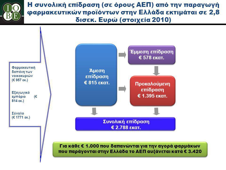 Η συνολική επίδραση (σε όρους ΑΕΠ) από την παραγωγή φαρμακευτικών προϊόντων στην Ελλάδα εκτιμάται σε 2,8 δισεκ. Ευρώ (στοιχεία 2010) Άμεση επίδραση €