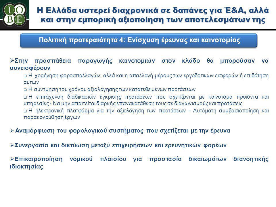 Η Ελλάδα υστερεί διαχρονικά σε δαπάνες για Έ&Α, αλλά και στην εμπορική αξιοποίηση των αποτελεσμάτων της  Στην προσπάθεια παραγωγής καινοτομιών στον κλάδο θα μπορούσαν να συνεισφέρουν  Η χ ορήγηση φοροαπαλλαγών, αλλά και η απαλλαγή μέρους των εργοδοτικών εισφορών ή επιδότηση αυτών  Η σύντμηση του χρόνου αξιολόγησης των κατατεθειμένων προτάσεων  Η επιτάχυνση διαδικασιών έγκρισης προτάσεων που σχετίζονται με καινοτόμα προϊόντα και υπηρεσίες - Να μην απαιτείται διαρκής επανακατάθεση τους σε διαγωνισμούς και προτάσεις  Η ηλεκτρονική πλατφόρμα για την αξιολόγηση των προτάσεων - Αυτόματη συμβασιοποίηση και παρακολούθηση έργων  Αναμόρφωση του φορολογικού συστήματος που σχετίζεται με την έρευνα  Συνεργασία και δικτύωση μεταξύ επιχειρήσεων και ερευνητικών φορέων  Επικαιροποίηση νομικού πλαισίου για προστασία δικαιωμάτων διανοητικής ιδιοκτησίας Πολιτική προτεραιότητα 4: Ενίσχυση έρευνας και καινοτομίας